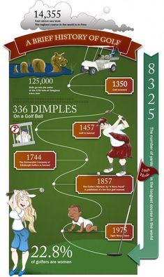 Golf Swing Perfect History of Golf Infographic - Golfing World Golf 7 R, Play Golf, Kids Golf, Golf Stores, Golf Shop, Junior Golf Clubs, Golf Etiquette, Golf Putting Tips, Golf Chipping