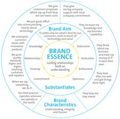 Marketing is essence of business