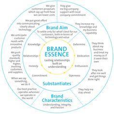 Brand essence | #iheartbrand