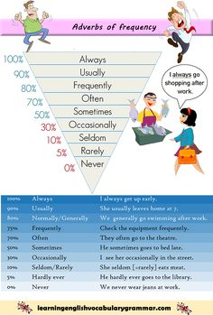 List of adverbs of frequency with examples and meanings. Learning English grammar List of adverbs of frequency with examples and meanings. English Grammar Rules, Teaching English Grammar, English Grammar Worksheets, English Writing Skills, English Language Learning, English Vocabulary, English Prepositions, English Idioms, English Verbs List
