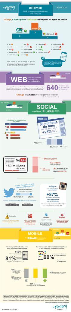 Etude des stratégies digitales des marques
