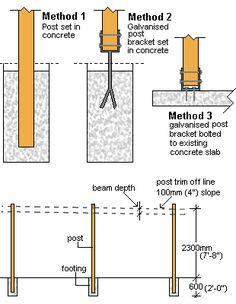 Installation des poteaux - Guide de construction des CARPORT, ABRI VOITURE et PRÉAU
