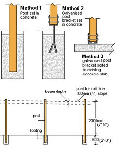 How To Erect Patio Roof Posts In 2019 Roof Pinterest