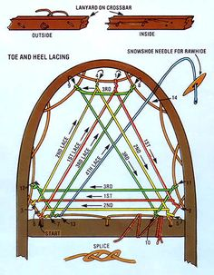 072 how to make snowshoes - diagram, toe and heel lacing2