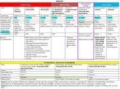 Types of Insulin — Medlibes: Online Medical Library Online Nursing Schools, Nursing School Tips, Nursing Tips, Nursing Notes, Icu Nursing, Nursing Programs, Nursing Board, Lpn Programs, Insulin Chart