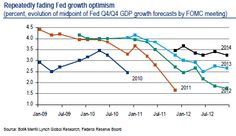 Just Like We Said He Would, US Fed's Bernanke Leaves QE Just As It Was --- The end/tapering of the US Fed's QE program looks as remote as it has since 2008, as Fed Chairman Ben Bernanke left the bong buying program unchanged at USD85bn per month. Previously, the Fed said that persistently low inflation could hamper the economic expansion and pledged to keep buying USD85bn in bonds every month. Fx News, Janet Yellen, Central Bank, Optimism, Hamper, The Expanse, Remote, Leaves, Sayings