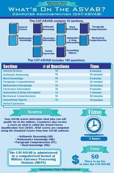 Wondering what to expect on the ASVAB? This nice chart has the answers. #asvabformat #asvabtest