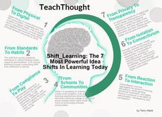 7 shifts to create the classroom of the future.  These ideas aren't just buzzwords or trendy edu-jargon but the kind of substance with the potential for lasting change.