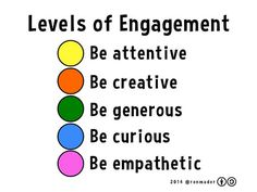 Levels of Engagement @ronmader 2014