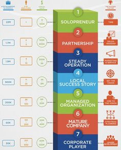 7 stages of start-up success in business and how to get there