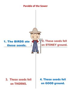 10. Parable of the Sower Student sheet lapbook paste on page.pdf - Google Drive
