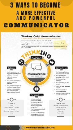 Powerful Communicators, Communication works for those who work at it. The single biggest problem in communication is the illusion that it has taken place. Business Communication Skills, Effective Communication Skills, Interpersonal Communication, Good Communication Skills, Business Writing, Thinking Skills, Critical Thinking, Action Words, Presentation Skills