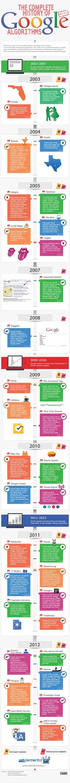 The Complete Google Search Algorithm History