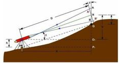 Tacheometry Tacheometry is a method of surveying in which horizontal distances, and differences in elevations are determined by measuring intercepts on a graduated scale and angles using theodolite. The word … Different Angles, Civilization, Construction, Scale, Building, Weighing Scale, Libra, Balance Sheet, Ladder
