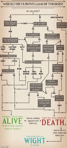 How to stay alive in Game of Thrones!