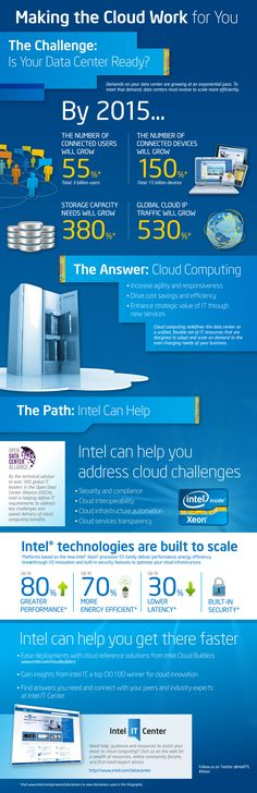 Cloud [Infographic]: Is Your Data Center Ready for 2015? via @Intel @cloudtweaks