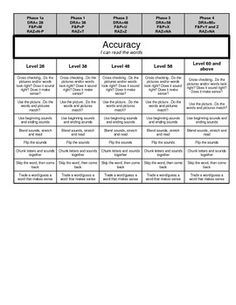 Indicator Rubric for CAFE Reading Conferences
