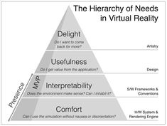 Virtual Reality Glasses - The hierarchy of needs in virtual reality development This Wednesday, October 11, the virtual reality company of Facebook Oculus Connect , announced during its annual event some interesting news that come to innovate in the world of virtual reality.