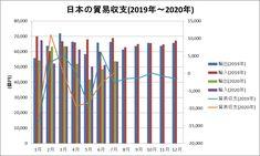 日本の貿易収支をグラフ化してみた(2019年~2020年7月) Bar Chart, Bar Graphs