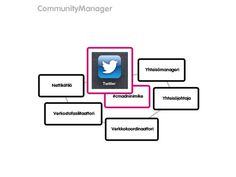 Community Manager - nimike - cmadfi