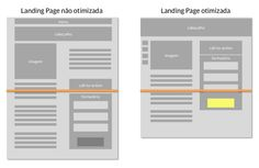 A Landing Page é a página de conversão do visitante em lead. Para montar a Landing Page perfeita são necessários 7 elementos. Você sabe quais são?