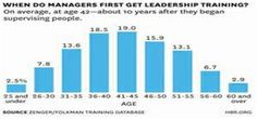 Bad business leaders is a serious problem in many businesses, organizations... at all levels of management, globally... According to Gallup surveys; only one-in-five (18%) of those currently in management roles demonstrate a high-level of talent for managing others, while another two-in-ten (20%) show a basic talent for it...