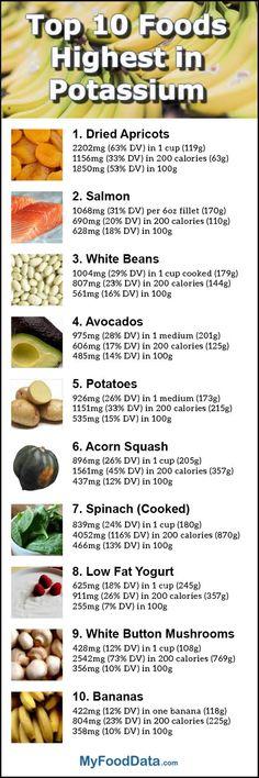 Top 10 Foods Highest in Potassium