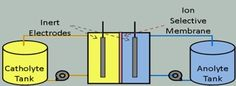 Affordable Flow Battery Technology Reportedly Being Developed By Vinazene