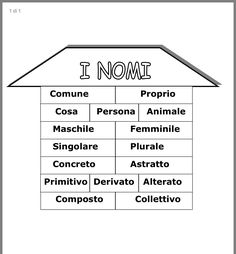 Italian Language, Learning Italian, Grammar, Montessori, Back To School, Homeschool, Study, Teaching, Geography