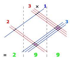 11 Easy Everyday Math Hacks You Never Learned In School Math 4 Kids, Math Games For Kids, Fun Math, Math Activities, Math Teacher, Teaching Math, Fourth Grade Math, Math Strategies, Simple Math