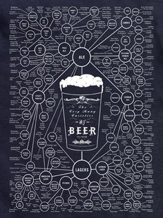 Flow chart of all the different types of beer