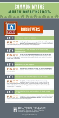 INFOGRAPHIC: Common Myths About The Home Buying Process - Home Appraisal - What to be awared before buying home? Check this out - Common Myths about Home Buying Process. Home Buying Tips, Buying Your First Home, Home Buying Process, Real Estate Business, Real Estate Tips, Real Estate Marketing, Foundation, Mortgage Tips, Mortgage Humor