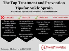 Infographic summary of the effectiveness of ankle sprain treatments. Based on sound research and not just opinion - check out how to effectively rehab your sprained ankle