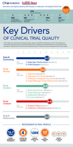 Key Drivers of Clinical Trial Quality Science Images, Gene Therapy, Behavioral Science, Clinical Research, Career Goals, Stem Cells, Medical Advice, Hospitals, Public Health