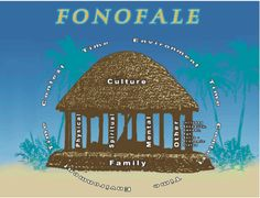 Fonofale: Pasifika representation of holistic health, considering the whole person - similar to Mason Durie's Whare Tapa Wha which can also be viewed through this link. In this circumstance these models are used to explain sexual health and sexual education in education.