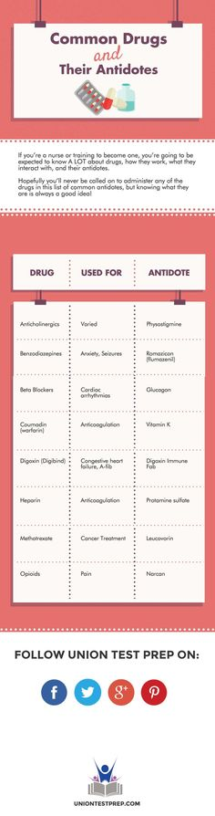 Common drugs and antidotes. A must for nursing students!