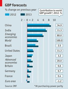 The world economy will grow by 3.5% in 2012 according to the latest forecasts by the IMF