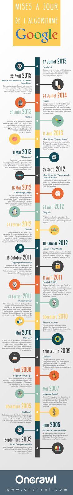 Info Magazine: Les mises à jour de l'algorithme Google [infographie]