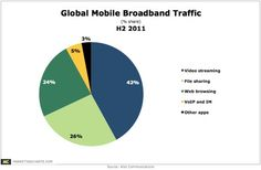 Video Streaming Held 42% Share of Global Mobile Bandwidth in H2,2011