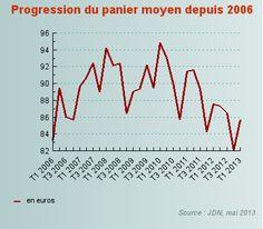 e-commerce français : le panier moyen tombe à 85,67 euros