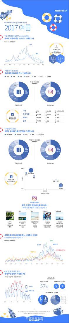 """페이스북 """"男 계곡·캠핑장, 女 워터파크·호텔 수영장에 높은 관심"""""""