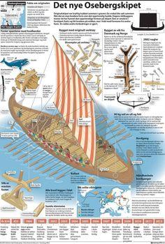 PROIEKTUA: Al Andaluseko infografia Viking Life, Viking Warrior, Boat Cartoon, Viking Longship, Viking Character, Norwegian Vikings, Viking Reenactment, Pirate Art, Kayak Boats