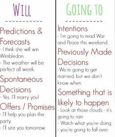 English Grammar: Will or Be Going to - ESL Buzz