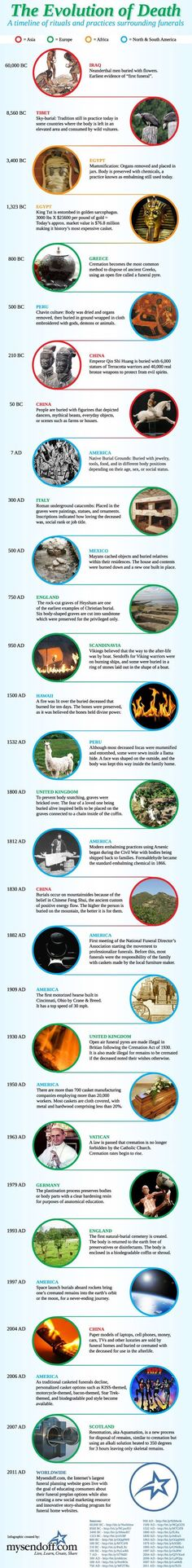 A graphical history of the evolution of death rituals throughout human history.