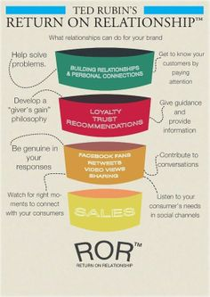 How to Find the ROI in Social | Ted Rubin