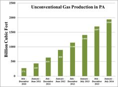 Unconventional (Shale) Gas Production in Pennsylvania