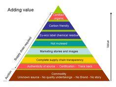 Adding Value pyramid. Wool.