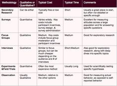 summary of market research methods 5 Secondary Data, Secondary Research, Social Research, Research Skills, Qualitative Research Methods, Values Education, Psychology Research, Dissertation Writing, English