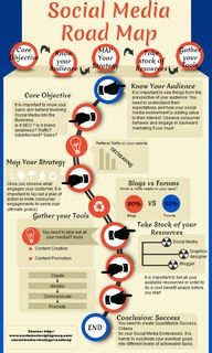 Social Media road map - http://blog.hepcatsmarketing.com - check out our blog network for more news like this!