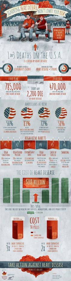 Ignoring Heart Disease Won't Lower Your Risk Infographic - Heart Health Health And Wellness, Health Care, Heart Health, Heart Disease, Public Health, Fitness Nutrition, Healthy Life, Healthy Heart, Healthy Girls